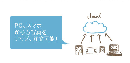 cloud-rakuten
